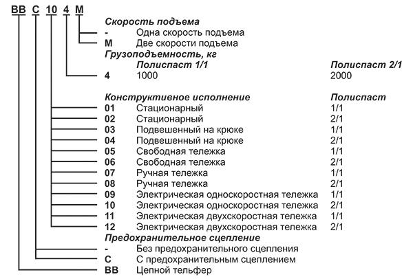 Обозначение цепных тельферов серии ВВ