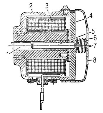 Конструкция электромагнитов МП