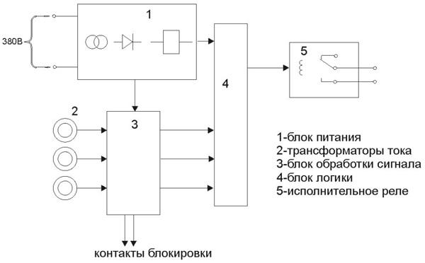 УЗОФ-3М - структурная схема и принцип работы